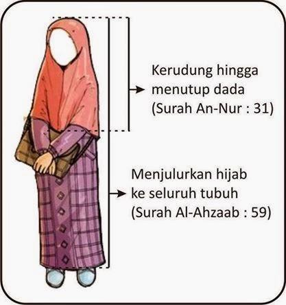 Adab Berpakaian Menurut Islam Halaman 1  Kompasianacom