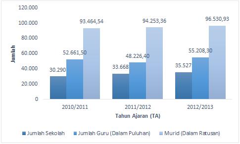 Jumlah Guru dan Gedung Sekolah di Indonesia Masih Kurang