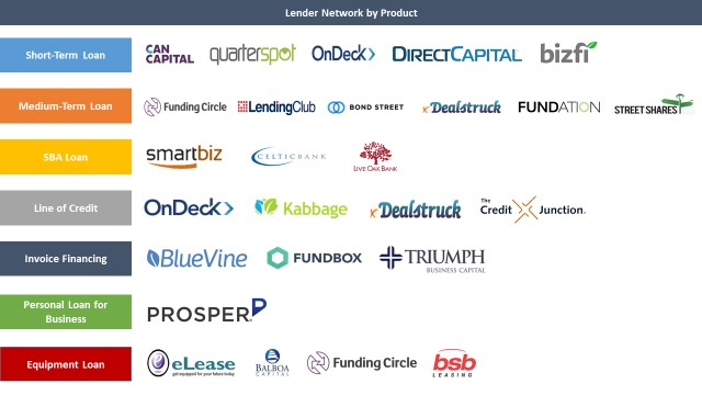 The State of Online Small Business Lending — Q3 2015