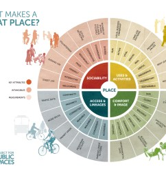 the place diagram is one of the tools pps has developed to help communities evaluate places the inner ring represents a place s key attributes  [ 3000 x 2318 Pixel ]