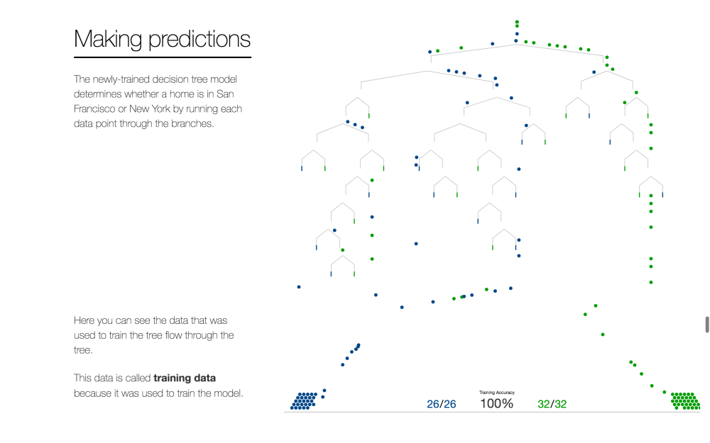 medium resolution of  r2d3 uses eye catching animations to show us how machine learning works