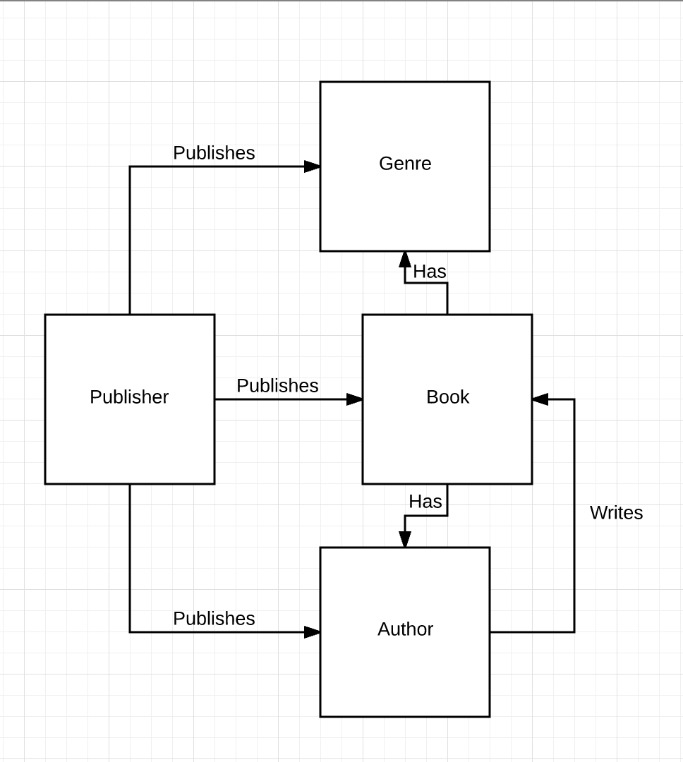 hight resolution of by way of example here s a simple map of these entities and relationships which scott kubie calls a content ecosystem for a bookseller s website