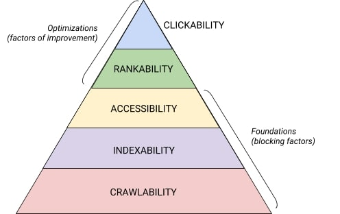 technical seo hierarchy of needs
