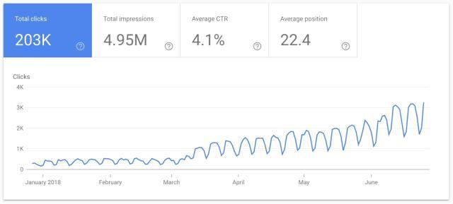 kisi organic traffic increase after webflow