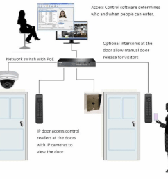 poe connected access control system [ 1168 x 1006 Pixel ]