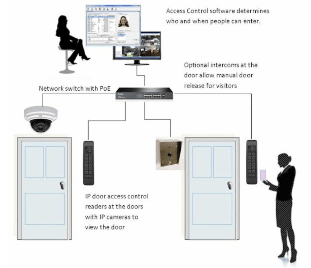 medium resolution of poe connected access control system