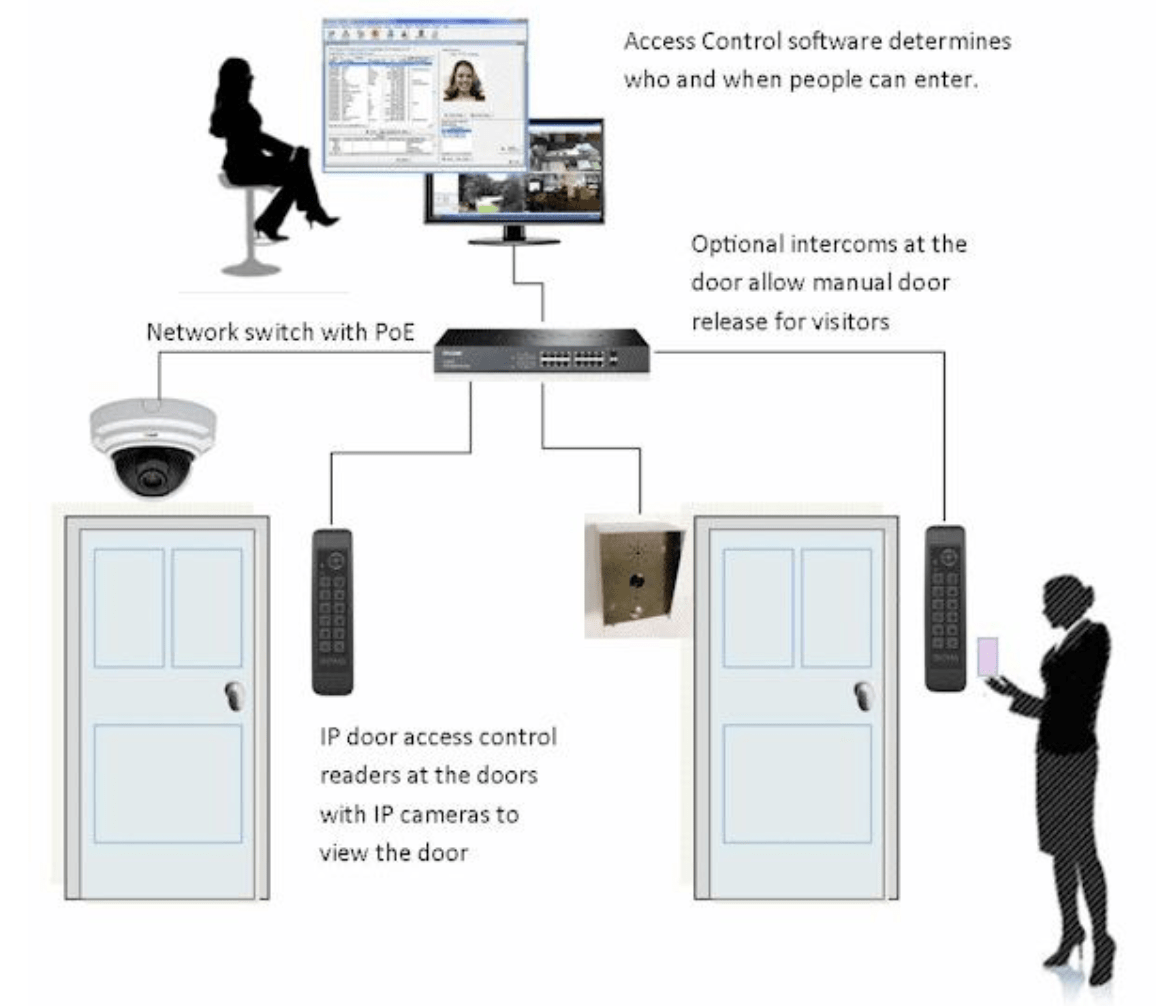 hight resolution of poe connected access control system