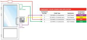 Access Control Cables and Wiring Diagram | Kisi