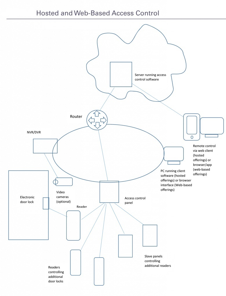 hight resolution of this diagram shows how hosted and web based access control systems work source security industry organization