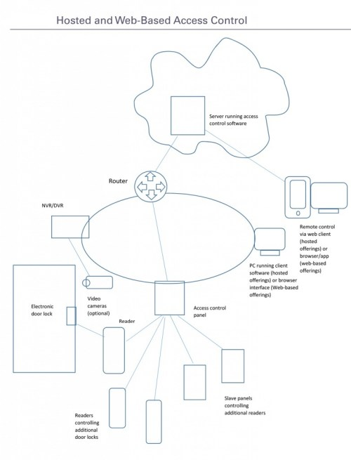 small resolution of this diagram shows how hosted and web based access control systems work source security industry organization