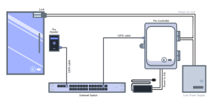 Access Control Cables and Wiring Diagram | Kisi