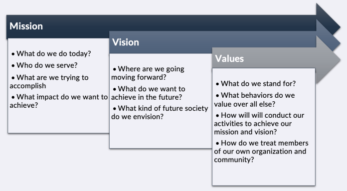 How To Write Mission Vision And Values Statements 100 Examples To Help Guide You Through The Process Baton Global
