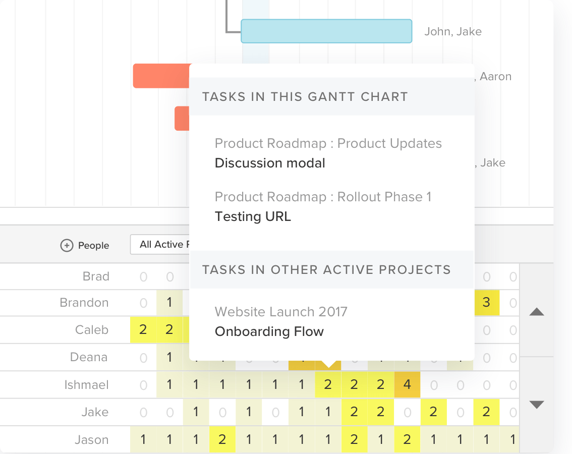 When it comes to gantt charts, you may not even realize just what it takes to create one. Google Sheets Gantt Chart Template Download Now Teamgantt