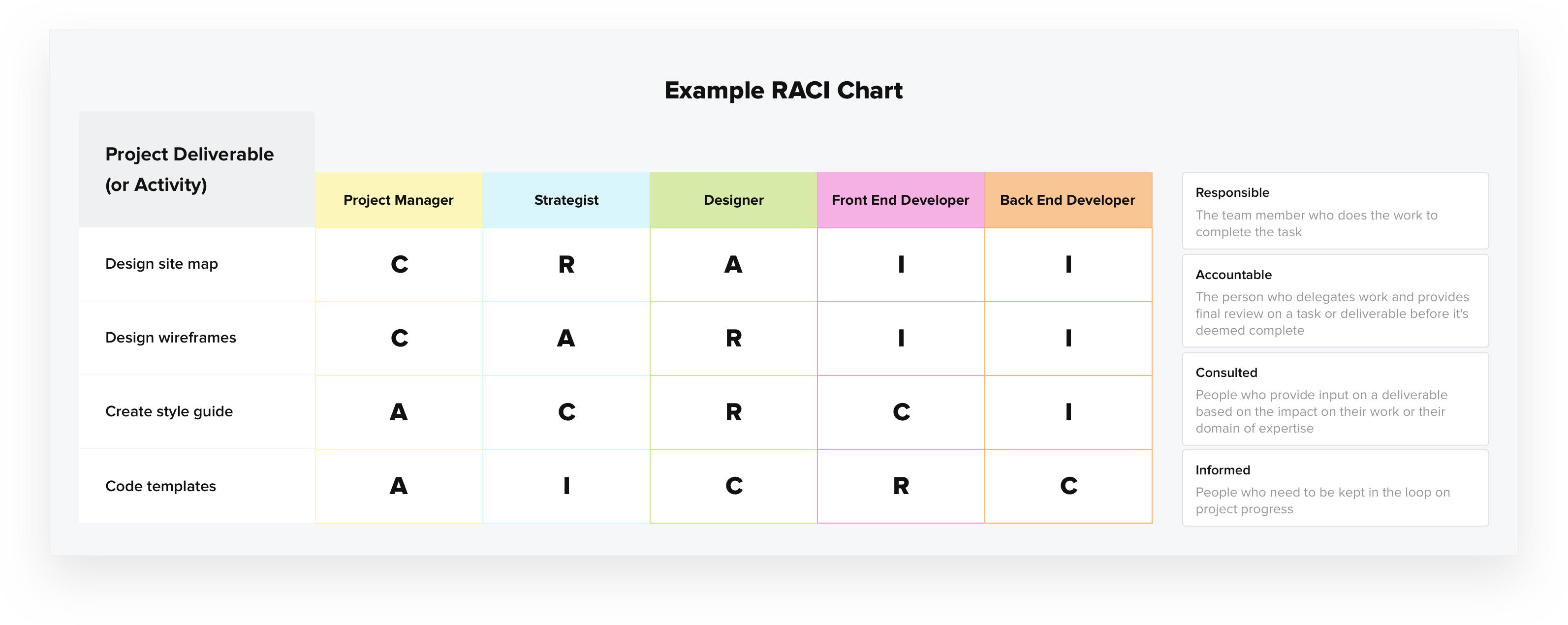 raci chart definition tips