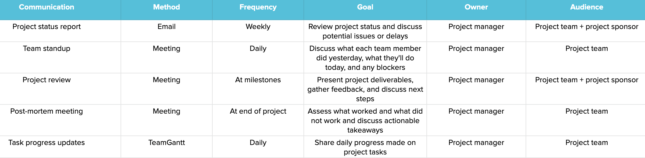 Designed for construction projects, this communication plan template is an effective planning tool on its own or as part of a larger communications management report. How To Create A Project Management Communication Plan Teamgantt