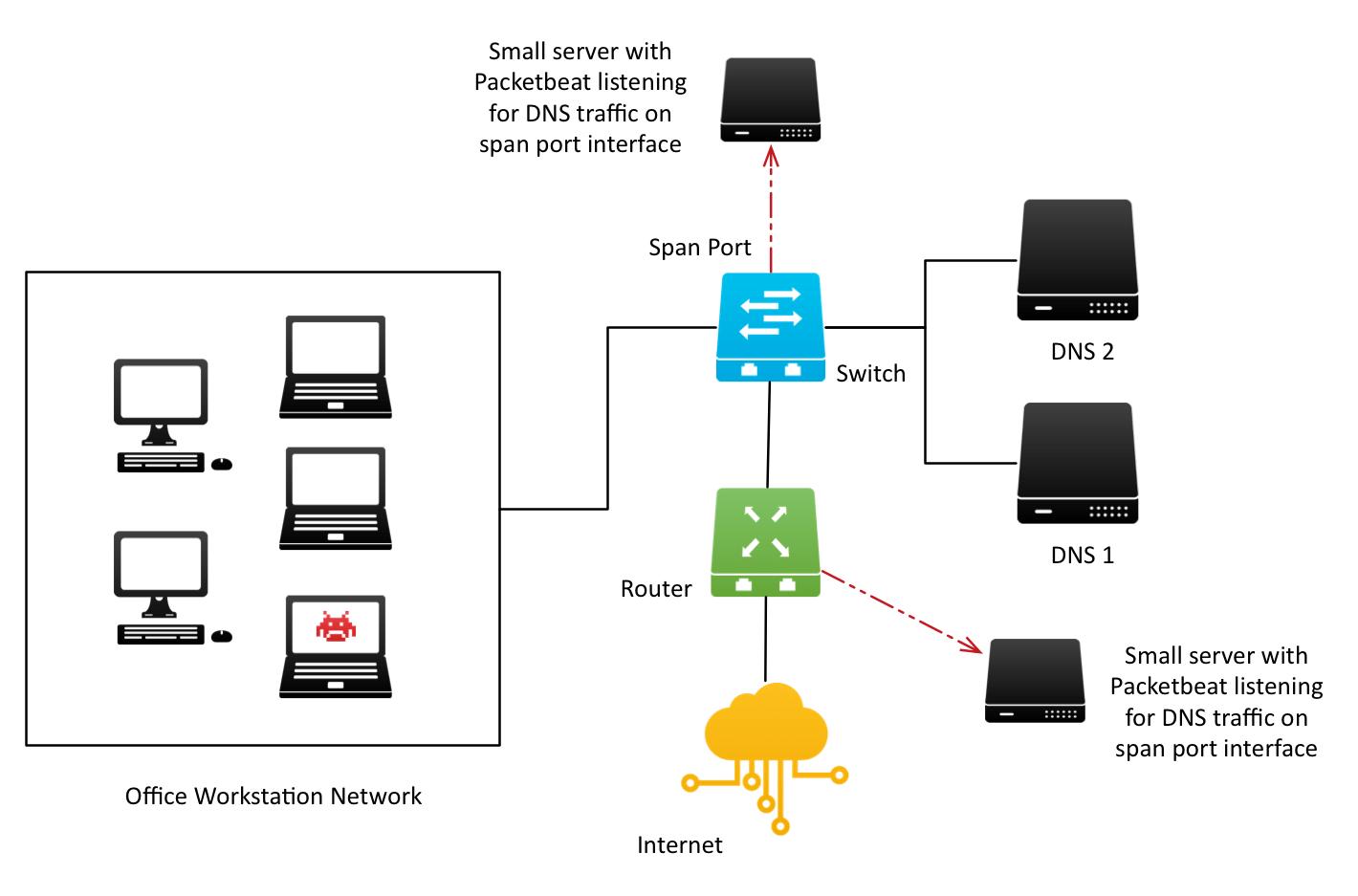 Tapping Wires For Lean Security Monitoring Dns Request