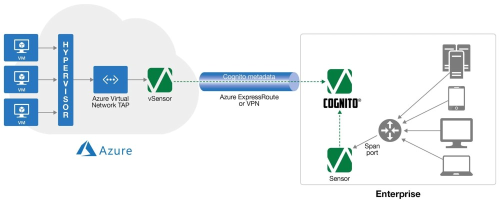 medium resolution of the azure virtual network tap will capture traffic between workloads making it available to cognito