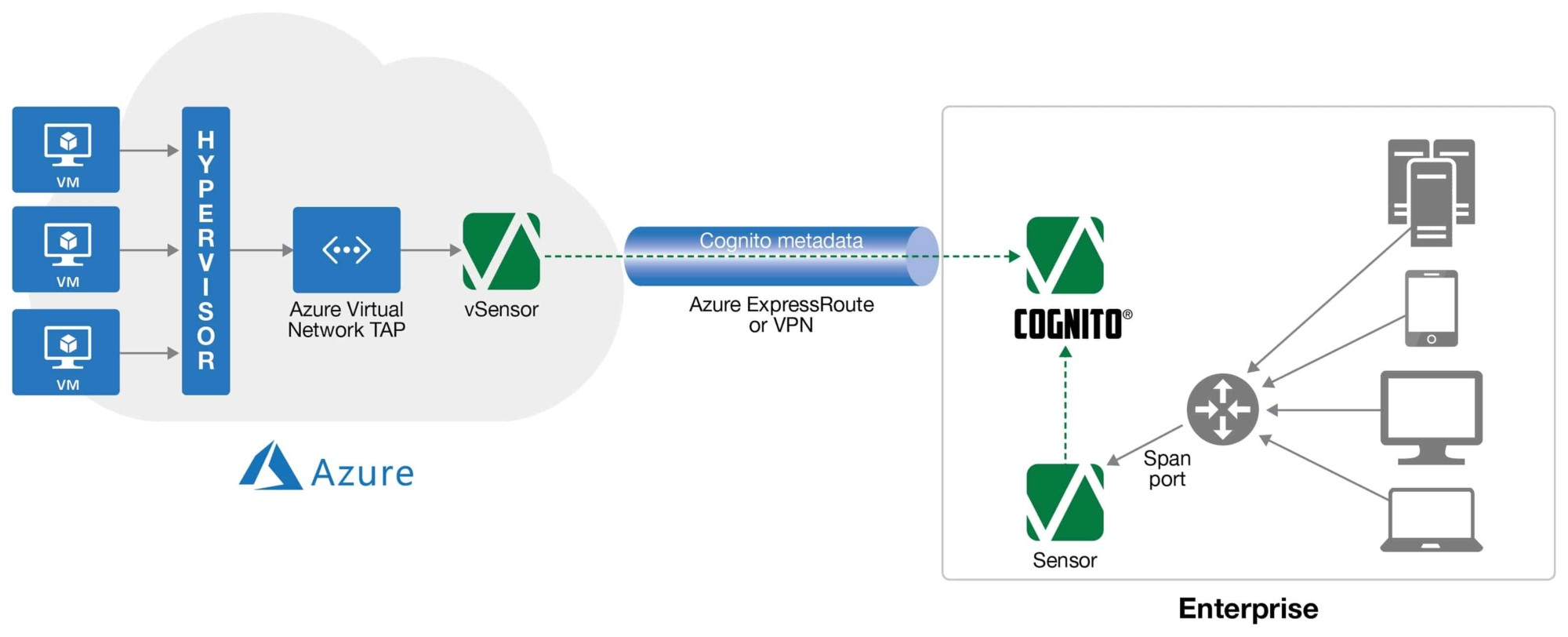 hight resolution of the azure virtual network tap will capture traffic between workloads making it available to cognito