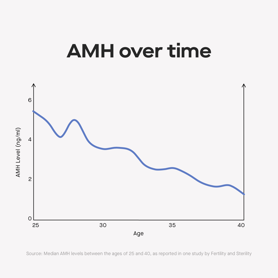 AMH levels by age: charts and fertility implications