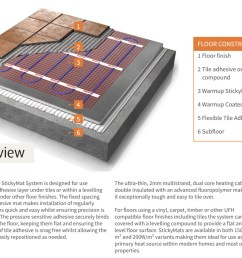 additional image of warmup 150w electric underfloor heating stickymat system  [ 1273 x 916 Pixel ]