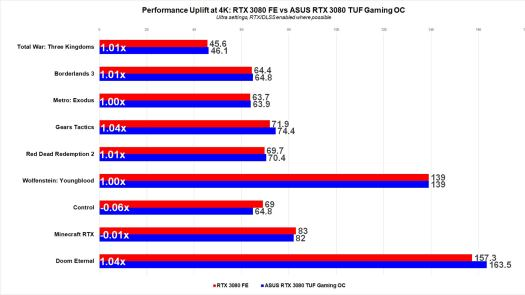 Asus RTX 3080 TUF Gaming OC Review 8