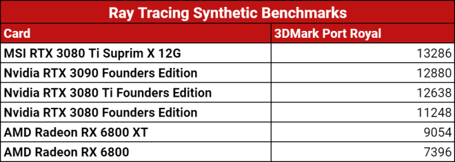 ray-tracing-synthetics-score-1623277611012 MSI RTX 3080 Ti Suprim X 12G Review   IGN
