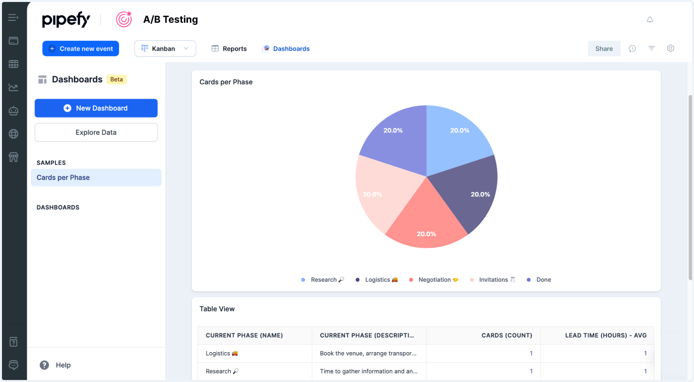 This template can only be used for one test at a time. A B Testing Pipefy