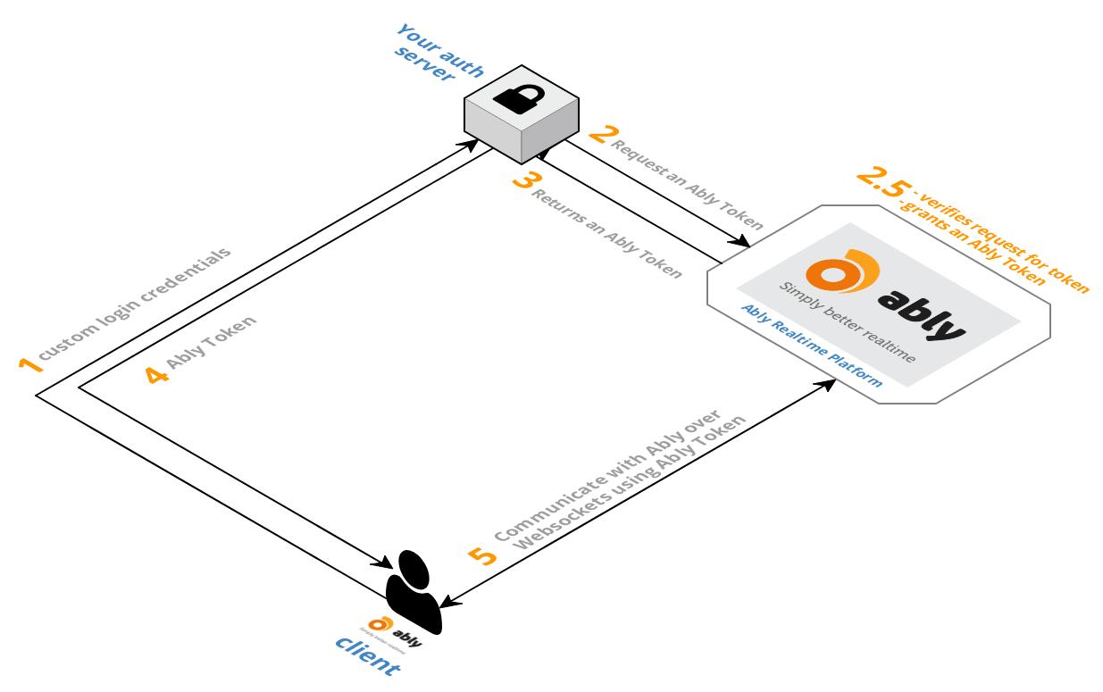 Documentation Core Features Authentication