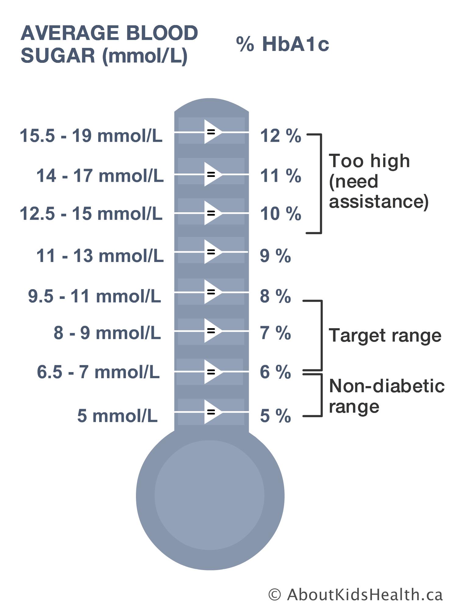 Newborn Blood Sugar Levels Chart : newborn, blood, sugar, levels, chart, Reading?