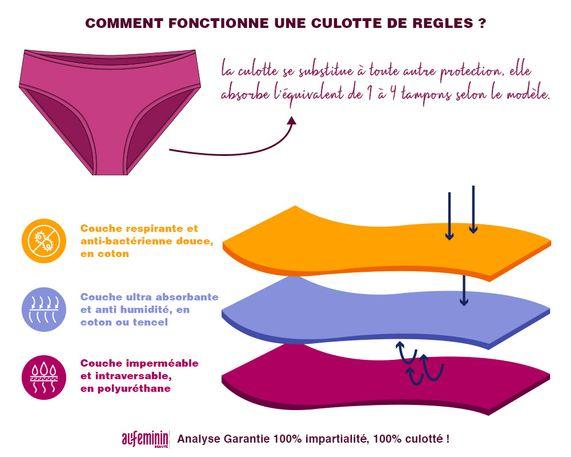 culotte menstruelle 3 couches de tissu règle écolo