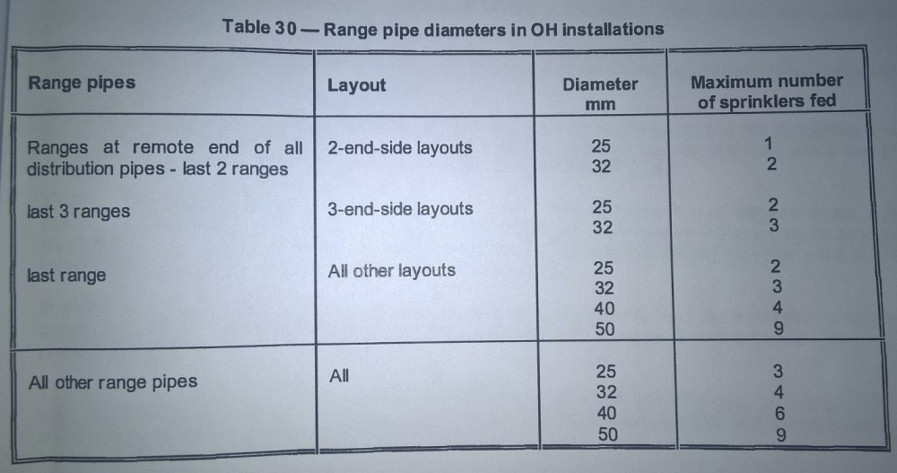 medium resolution of smart sprinklers u0027 adoption of nfpa as iso or revit users u0027 ownhere in this table you can see range pipes layout and maximum number of