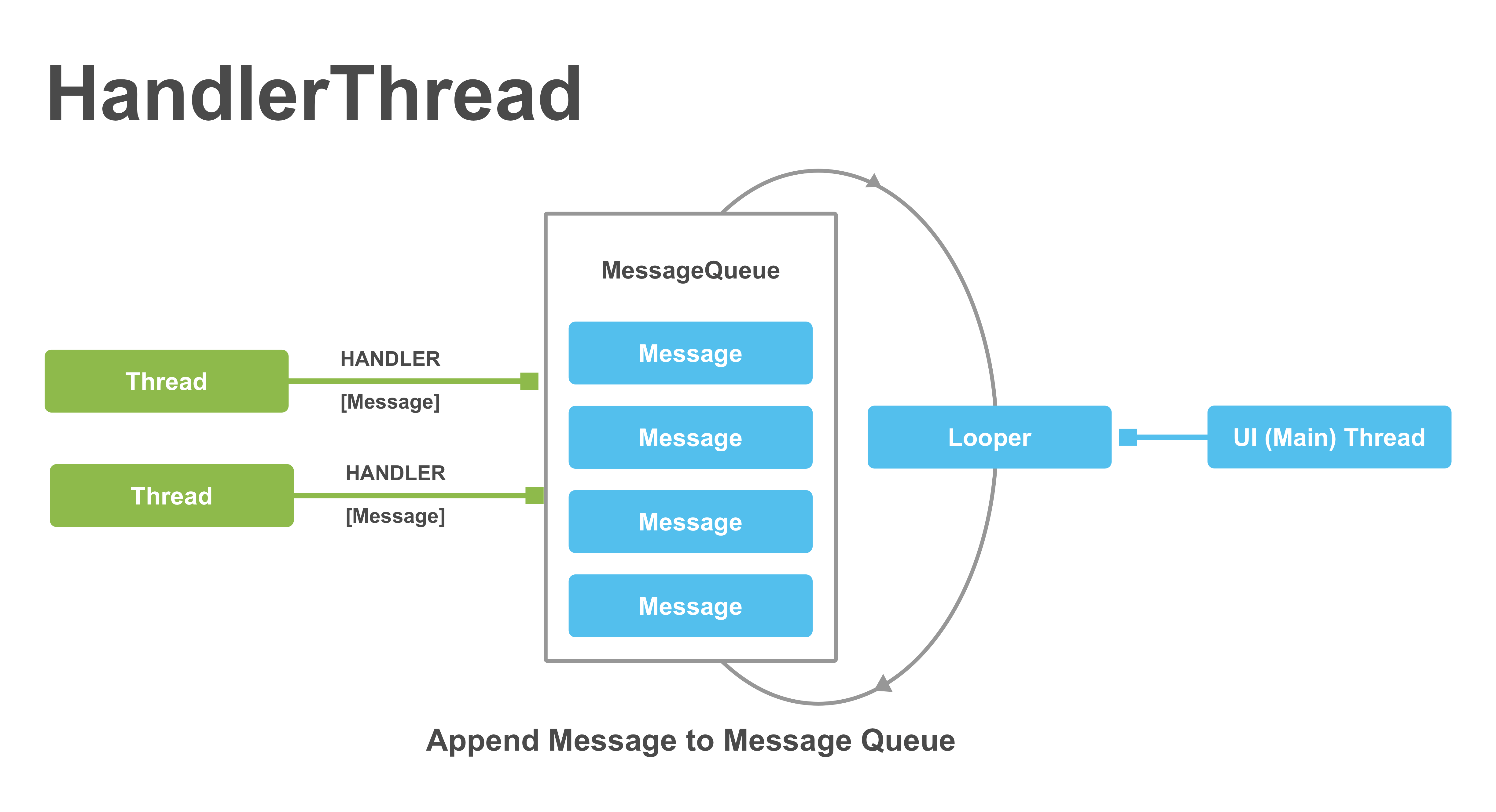 Android Concurrency Before Coroutines | raywenderlich.com