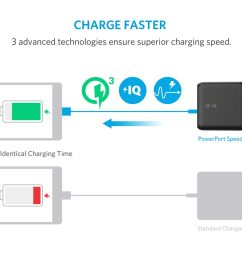anker powerport speed 2 wall charger with quick charge 3 0 black a2025j11  [ 960 x 960 Pixel ]