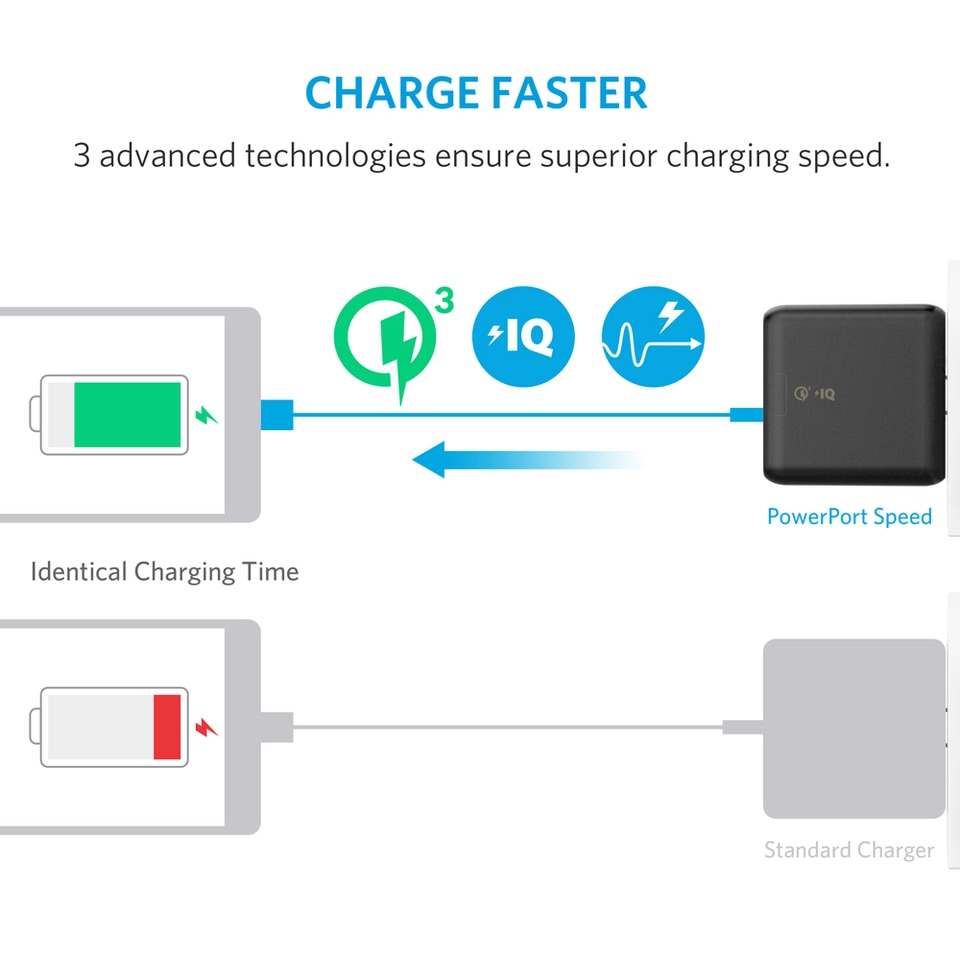 hight resolution of anker powerport speed 2 wall charger with quick charge 3 0 black a2025j11