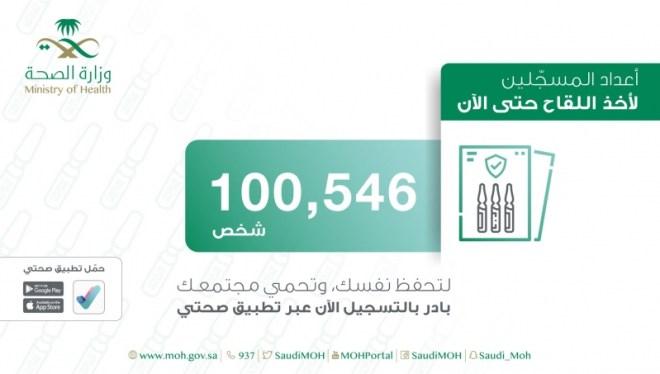 أكثر من 100 ألف مُسجل لأخذ لقاح كورونا بالسعودية