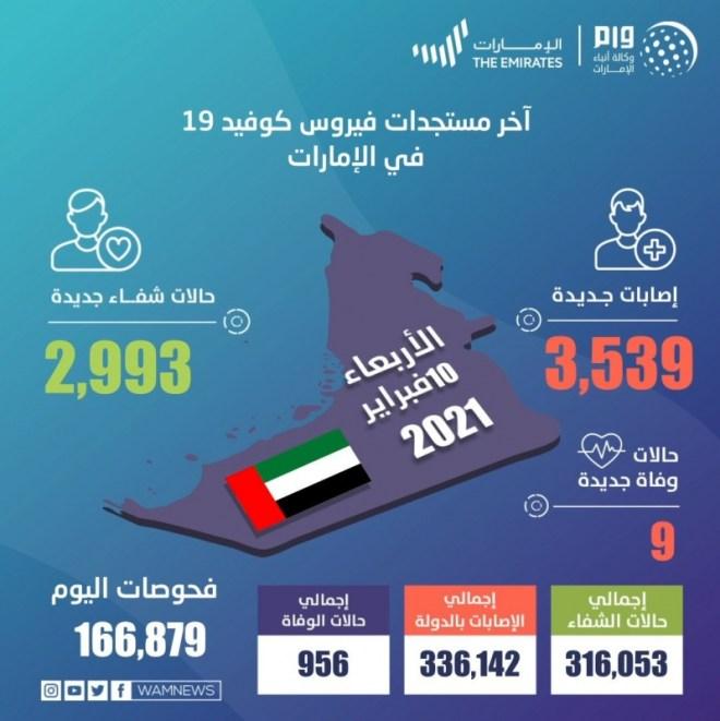 الإمارات تسجل 3539 حالة كورونا جديدة و9 وفيات