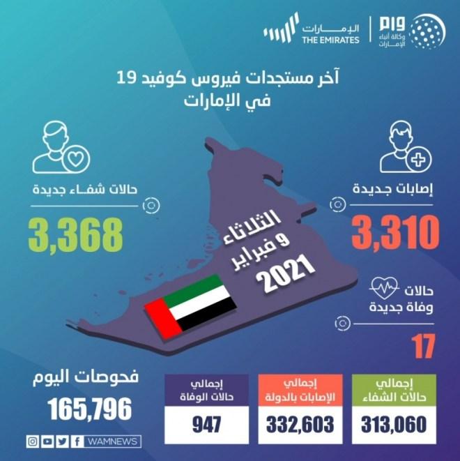 الإمارات تسجل 3,310 حالات كورونا جديدة و17 وفاة