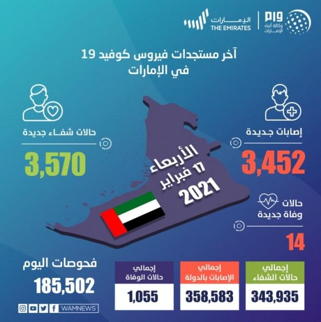 الإمارات تسجل 3,452 حالة كورونا جديدة و14 وفاة