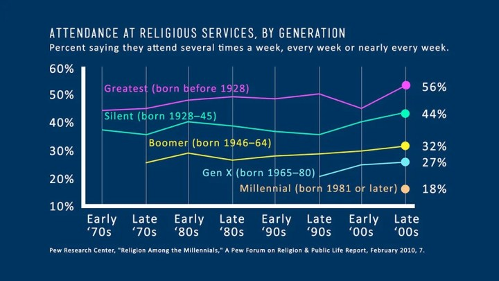 Attendance at Religious Services, by Generation