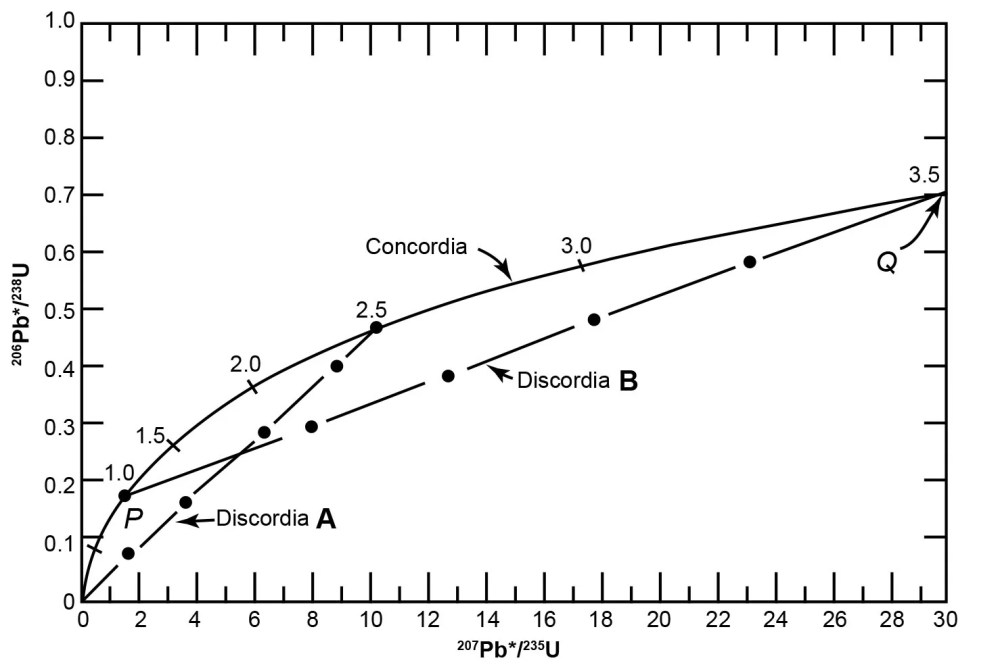 medium resolution of the concordia diagram used for the interpretation of u bearing minerals that lost radiogenic pb and therefore yield discordant dates as developed by