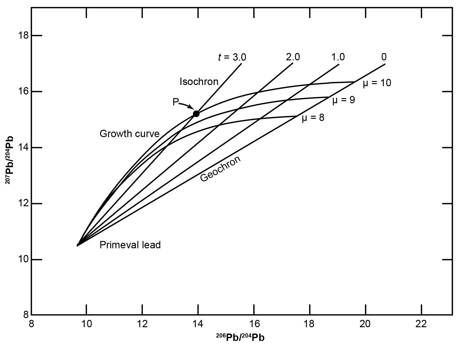 Figure 7 fig 7 graphical representation of the holmes houtermans model after faure and mensing 2005 the curved lines are pb growth curves for u pb