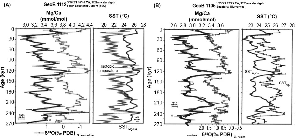 Heat Problems Associated with Genesis Flood Models—Part 2