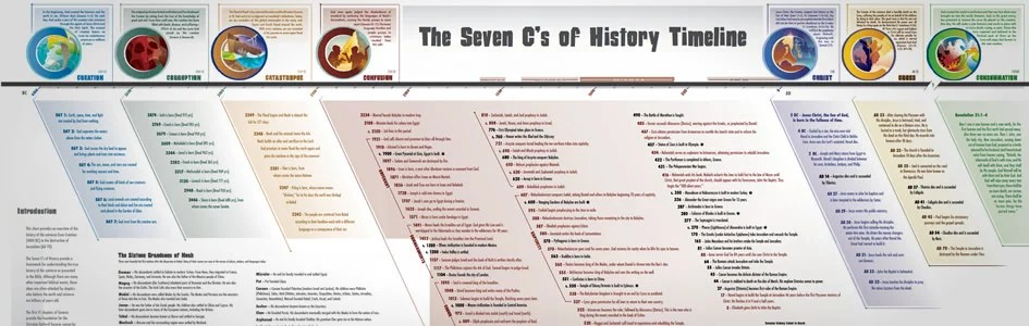 Biblical Overview Of The Flood Timeline Answers In Genesis
