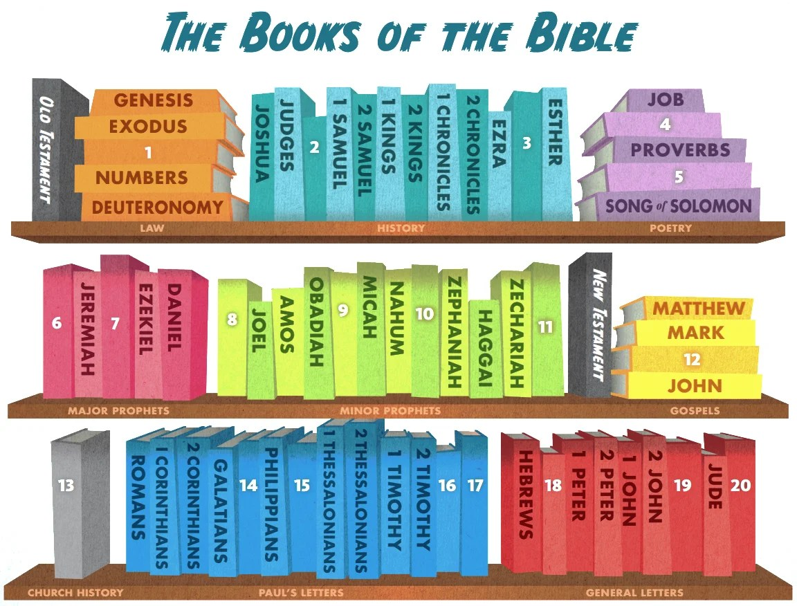 Can You Name The Books Of The Bible Kids Game Activity