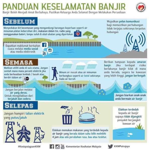 Panduan Sebelum, Semasa Dan Selepas Banjir