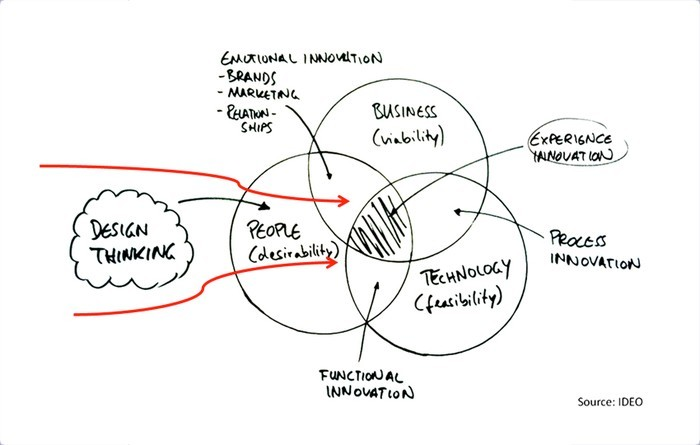 How Can Design Thinking Help Organizations Become More
