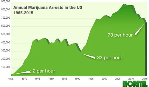 US Marijuana Arrests
