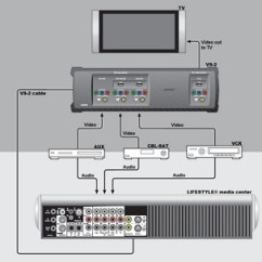 Hdmi Setup Diagram Cat 5 Wiring Australia Connexion D'un Appareil Audio/vidéo à L'aide De L'amplificateur Vidéo Lifestyle® Vs-2