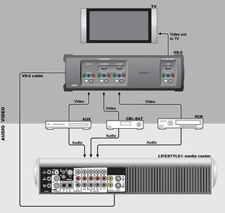hdmi setup diagram isolated ground receptacle wiring connexion d'un appareil audio/vidéo à l'aide de l'amplificateur vidéo lifestyle® vs-2