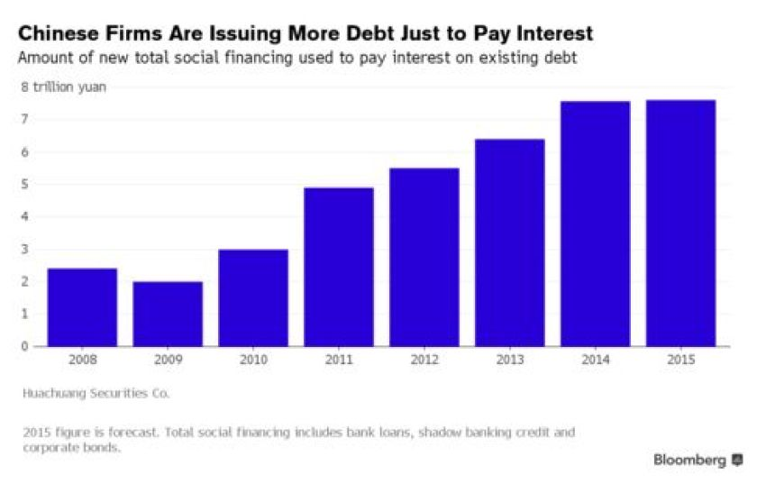 Debt Graph China